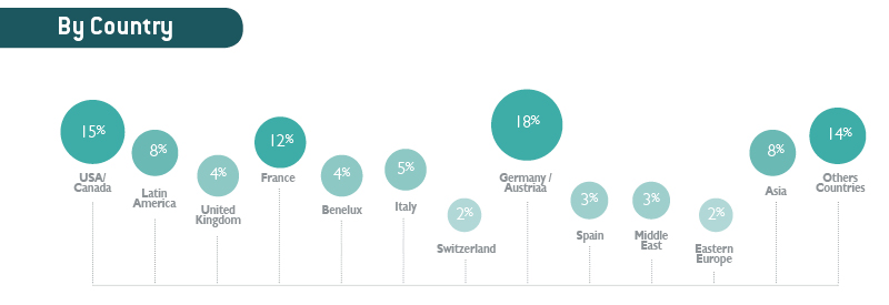 select you clients by country