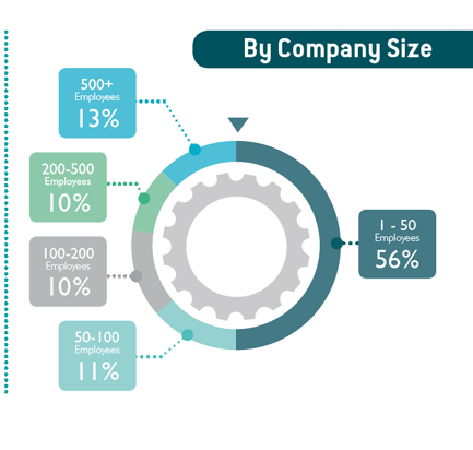 Selection criteria possible by company size