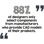 88% of designers only select components from manufacturers who provide CAD models of their products