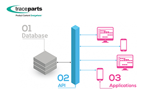 TraceParts API