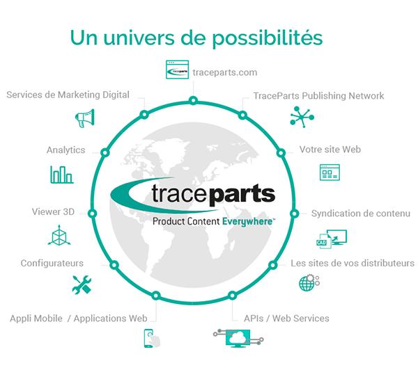 Solutions de marketing 3D pour les fabricants et distributeurs de composants industriels